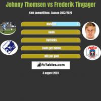 Johnny Thomsen vs Frederik Tingager h2h player stats