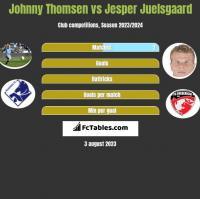 Johnny Thomsen vs Jesper Juelsgaard h2h player stats