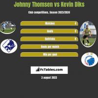 Johnny Thomsen vs Kevin Diks h2h player stats
