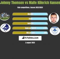 Johnny Thomsen vs Malte Kiilerich Hansen h2h player stats