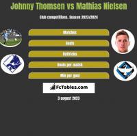 Johnny Thomsen vs Mathias Nielsen h2h player stats