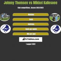 Johnny Thomsen vs Mikkel Kallesoee h2h player stats