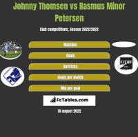 Johnny Thomsen vs Rasmus Minor Petersen h2h player stats