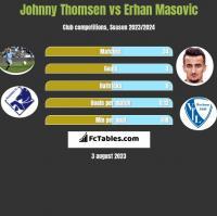 Johnny Thomsen vs Erhan Masovic h2h player stats