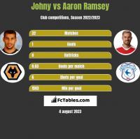 Johny vs Aaron Ramsey h2h player stats