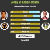 Johny vs Adam Forshaw h2h player stats