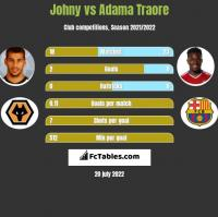 Johny vs Adama Traore h2h player stats