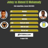 Johny vs Ahmed El Mohamady h2h player stats