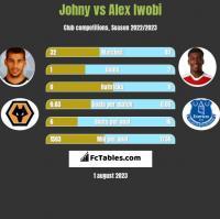 Johny vs Alex Iwobi h2h player stats