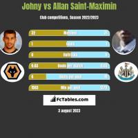 Johny vs Allan Saint-Maximin h2h player stats
