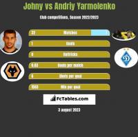 Johny vs Andriy Yarmolenko h2h player stats
