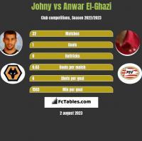 Johny vs Anwar El-Ghazi h2h player stats