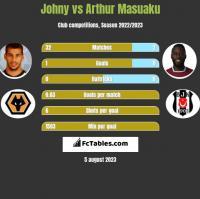 Johny vs Arthur Masuaku h2h player stats