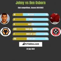 Johny vs Ben Osborn h2h player stats