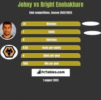 Johny vs Bright Enobakhare h2h player stats