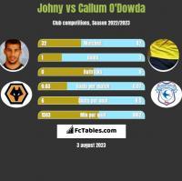 Johny vs Callum O'Dowda h2h player stats