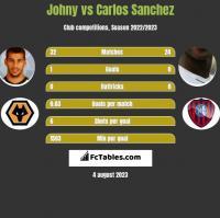 Johny vs Carlos Sanchez h2h player stats