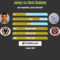 Johny vs Chris Basham h2h player stats