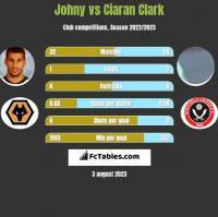 Johny vs Ciaran Clark h2h player stats
