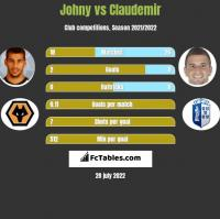 Johny vs Claudemir h2h player stats