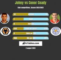 Johny vs Conor Coady h2h player stats