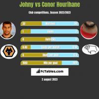 Johny vs Conor Hourihane h2h player stats