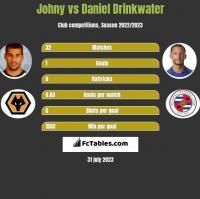 Johny vs Daniel Drinkwater h2h player stats
