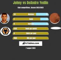 Johny vs DeAndre Yedlin h2h player stats