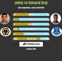 Johny vs Demarai Gray h2h player stats