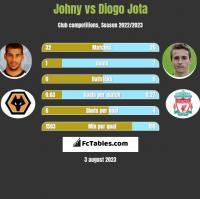Johny vs Diogo Jota h2h player stats