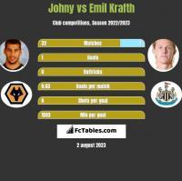Johny vs Emil Krafth h2h player stats