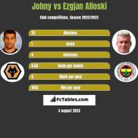 Johny vs Ezgjan Alioski h2h player stats