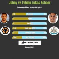 Johny vs Fabian Lukas Schaer h2h player stats