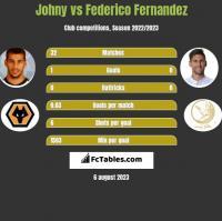 Johny vs Federico Fernandez h2h player stats