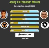 Johny vs Fernando Marcal h2h player stats