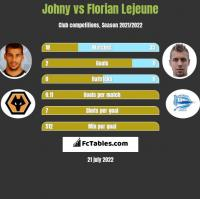 Johny vs Florian Lejeune h2h player stats