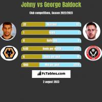 Johny vs George Baldock h2h player stats
