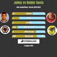 Johny vs Helder Costa h2h player stats