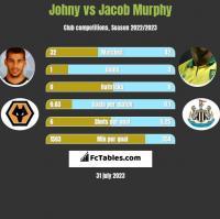 Johny vs Jacob Murphy h2h player stats