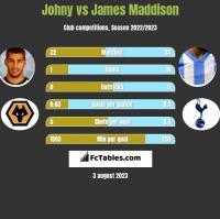 Johny vs James Maddison h2h player stats