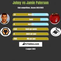 Johny vs Jamie Paterson h2h player stats