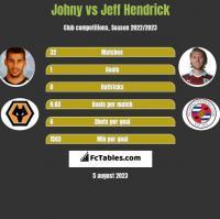 Johny vs Jeff Hendrick h2h player stats