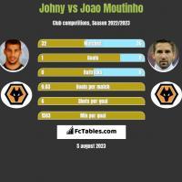 Johny vs Joao Moutinho h2h player stats