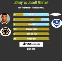 Johny vs Joseff Morrell h2h player stats