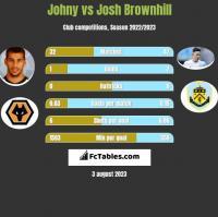 Johny vs Josh Brownhill h2h player stats