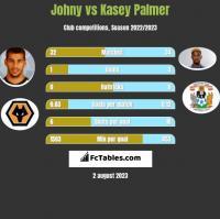 Johny vs Kasey Palmer h2h player stats