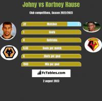Johny vs Kortney Hause h2h player stats