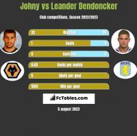 Johny vs Leander Dendoncker h2h player stats