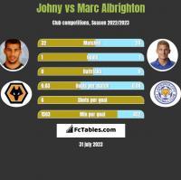 Johny vs Marc Albrighton h2h player stats