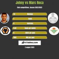 Johny vs Marc Roca h2h player stats